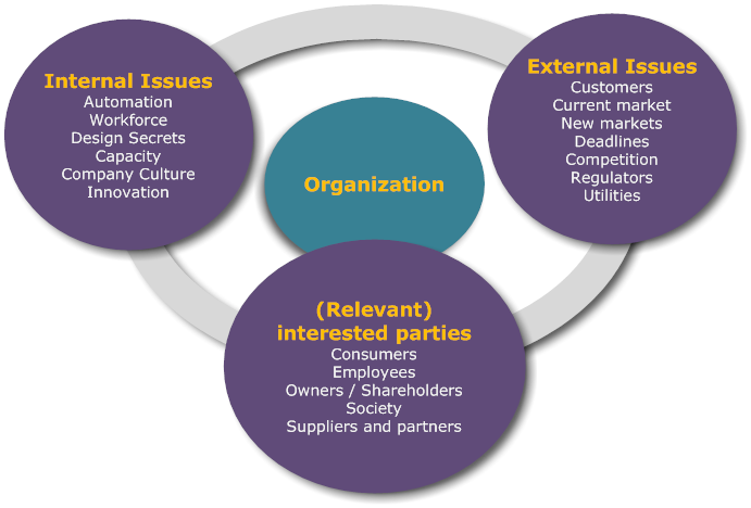 Context of the Organization Overview