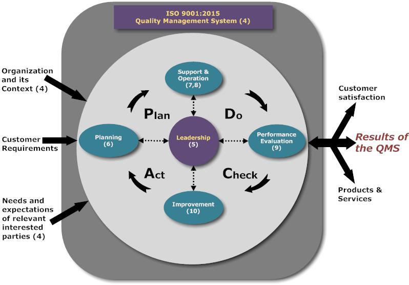 نتیجه تصویری برای ISO9001:2015 MODEL