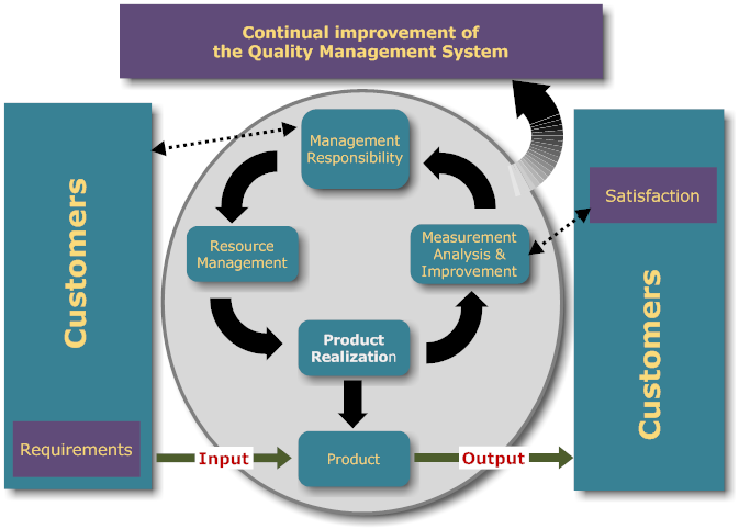 continual improvement qms cycle v2