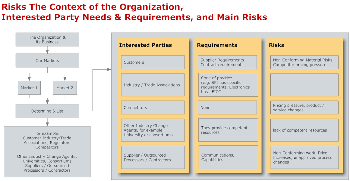 The Context of Org IP Needs Req Main Risks