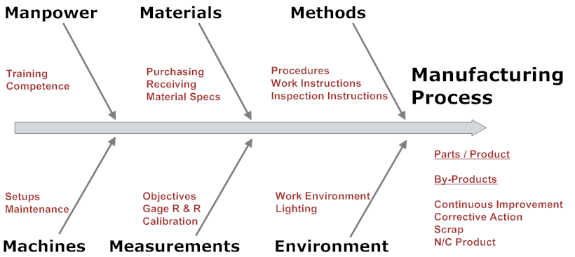process inputs graphic2